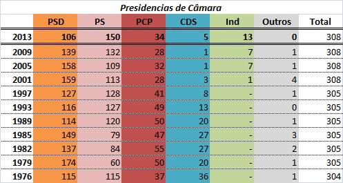 resultadoAutarquicas2013