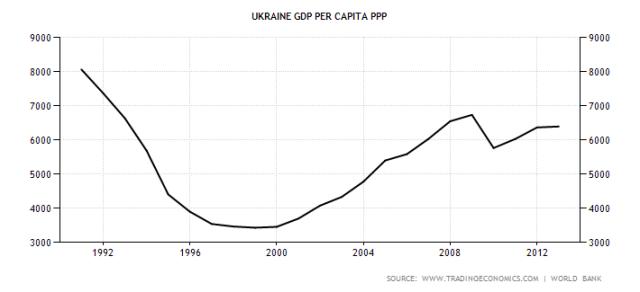 PIB per capita da Ucrânia de 1990 a 2012